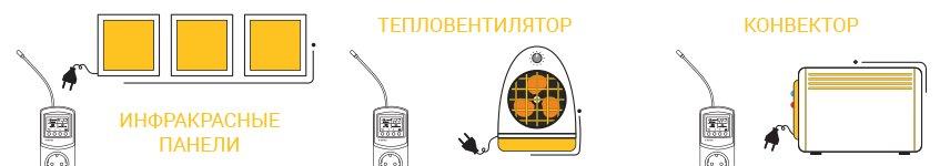 Применение терморегулятора terneo pro-z